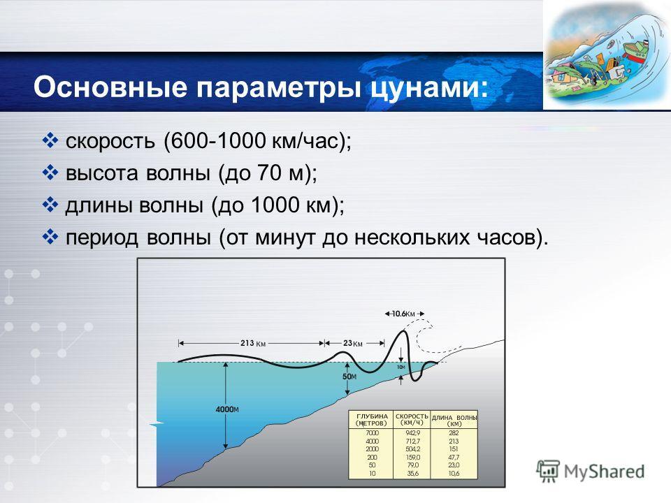 Основные параметры цунами: скорость (600-1000 км/час); высота волны (до 70 м); длины волны (до 1000 км); период волны (от минут до нескольких часов).