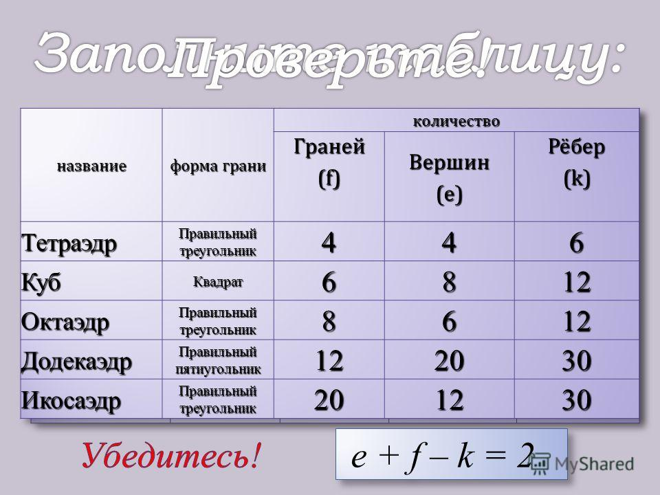 e + f – k = 2