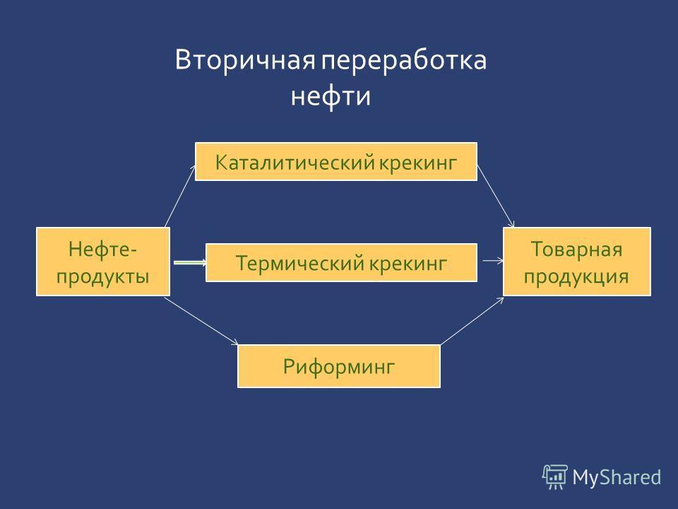 Нефте- продукты Товарная продукция Каталитический крекинг Термический крекинг Риформинг Вторичная переработка нефти
