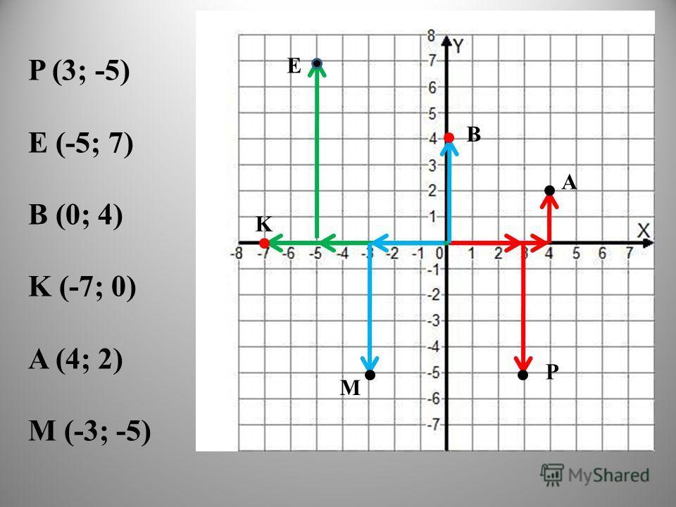 P (3; -5) E (-5; 7) B (0; 4) K (-7; 0) A (4; 2) M (-3; -5) P E B K A M