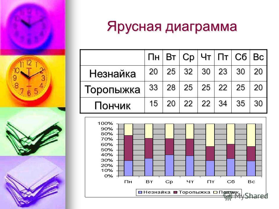 Ярусная диаграмма ПнВтСрЧтПтСбВс Незнайка20253230233020 Торопыжка33282525222520 Пончик15202222343530