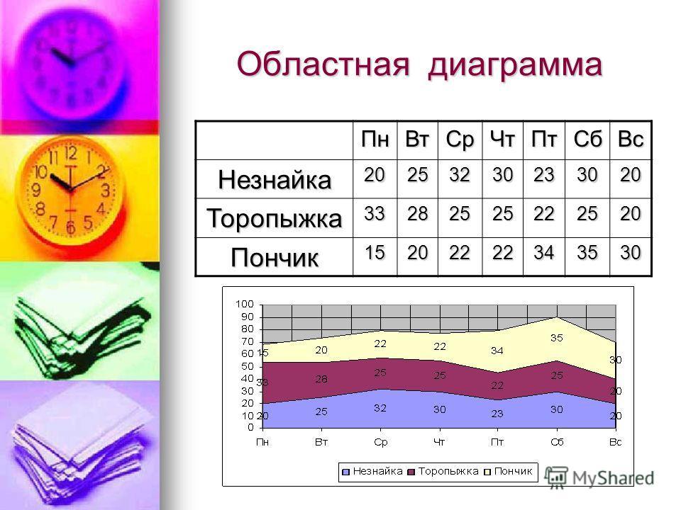 Областная диаграмма ПнВтСрЧтПтСбВс Незнайка20253230233020 Торопыжка33282525222520 Пончик15202222343530