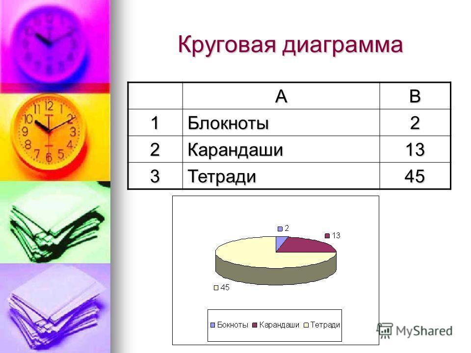 Круговая диаграмма АB 1Блокноты2 2Карандаши13 3Тетради45