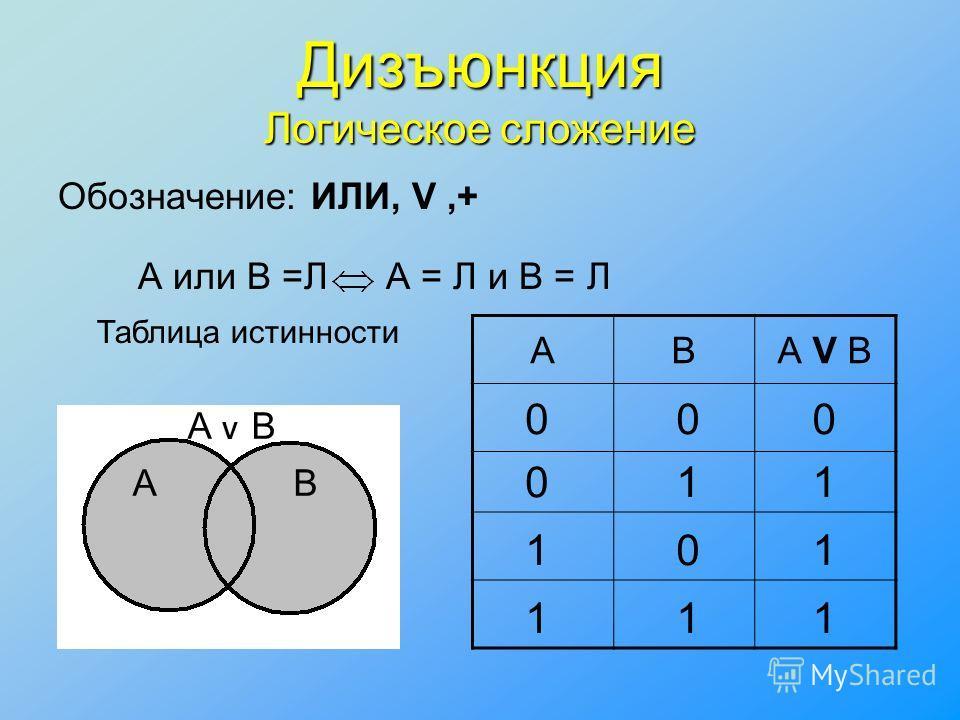 Дизъюнкция Логическое сложение Обозначение: ИЛИ, V,+ Таблица истинности АВА V B 00 0 1 1 1 0 1 0 1 1 1 А или В =ЛА = Л и В = Л АB А V B