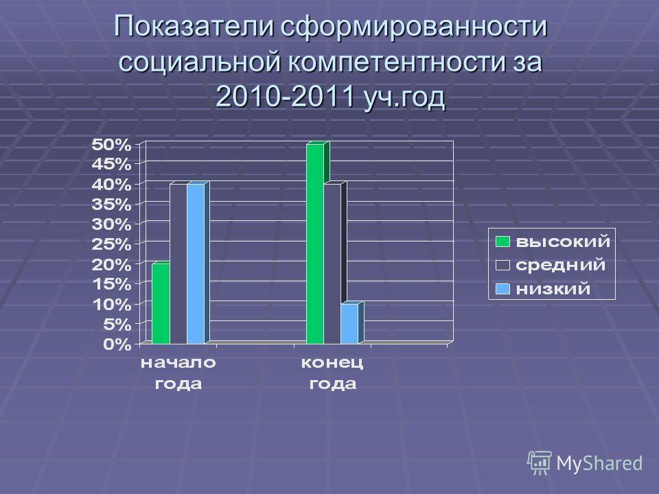 Показатели сформированности социальной компетентности за 2010-2011 уч.год