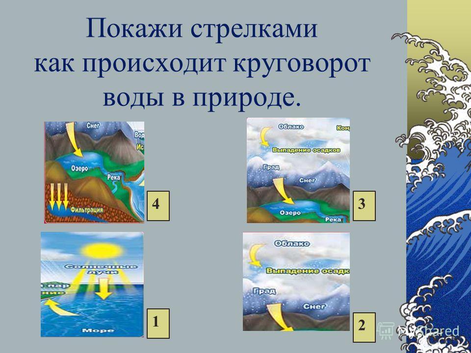 Покажи стрелками как происходит круговорот воды в природе. 1 2 34