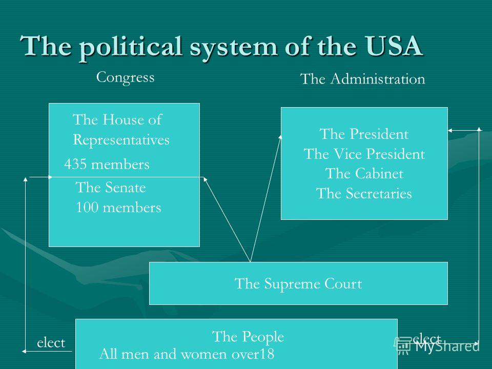 The political system of the USA The President The Vice President The Cabinet The Secretaries Congress The Administration The People 435 members The Senate 100 members All men and women over18 The Supreme Court elect The House of Representatives