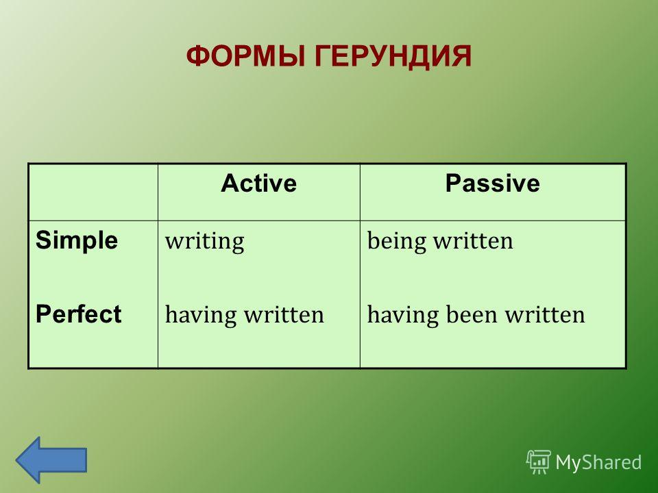ФОРМЫ ГЕРУНДИЯ ActivePassive Simple Perfect writing having written being written having been written