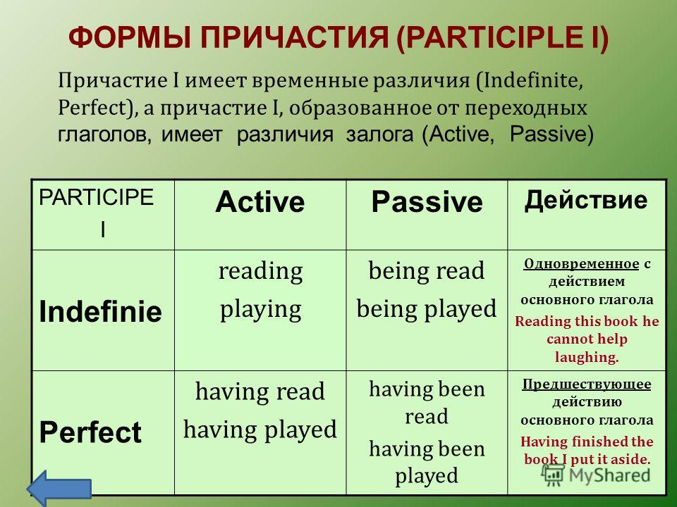 ФОРМЫ ПРИЧАСТИЯ (PARTICIPLE I) Причастие I имеет временные различия (Indefinite, Perfect), а причастие I, образованное от переходных глаголов, имеет различия залога (Active, Passive) PARTICIPE I ActivePassive Действие Indefinie reading playing being