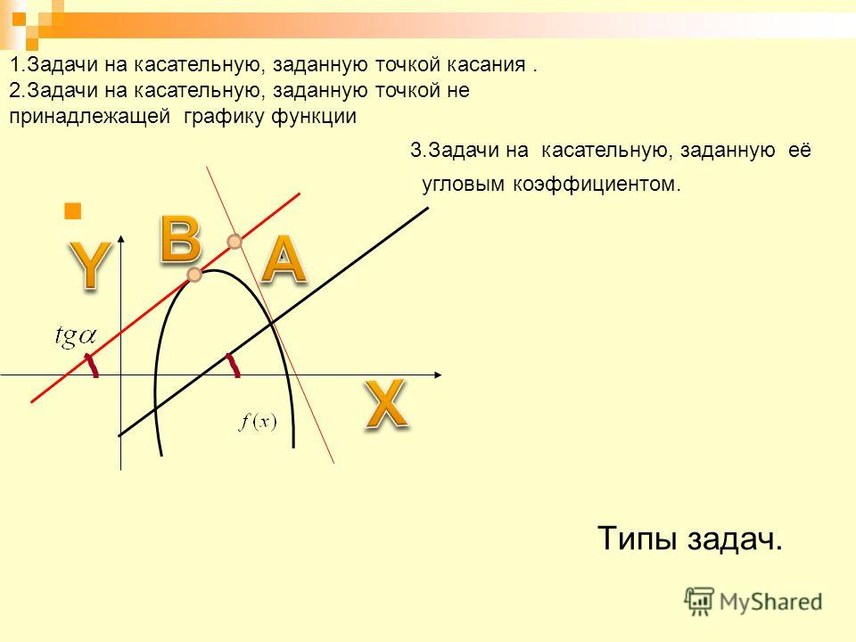Типы задач. 1.Задачи на касательную, заданную точкой касания. 2.Задачи на касательную, заданную точкой не принадлежащей графику функции 3.Задачи на касательную, заданную её угловым коэффициентом. А