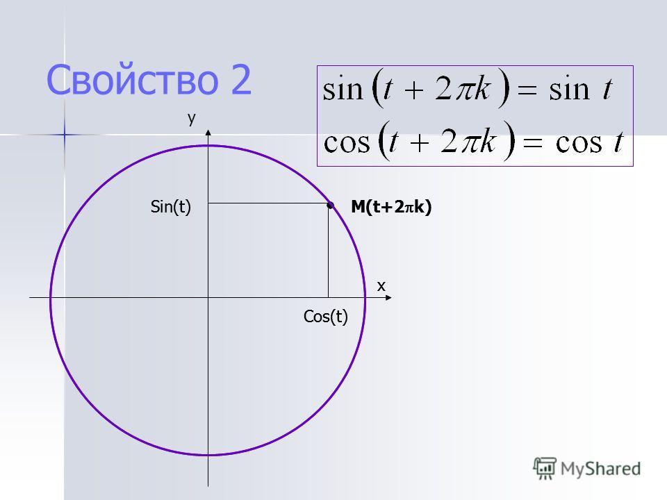 y Свойство 2 x Cos(t) Sin(t) M(t+2 k) x Cos(t) Sin(t) M(t+2 k)