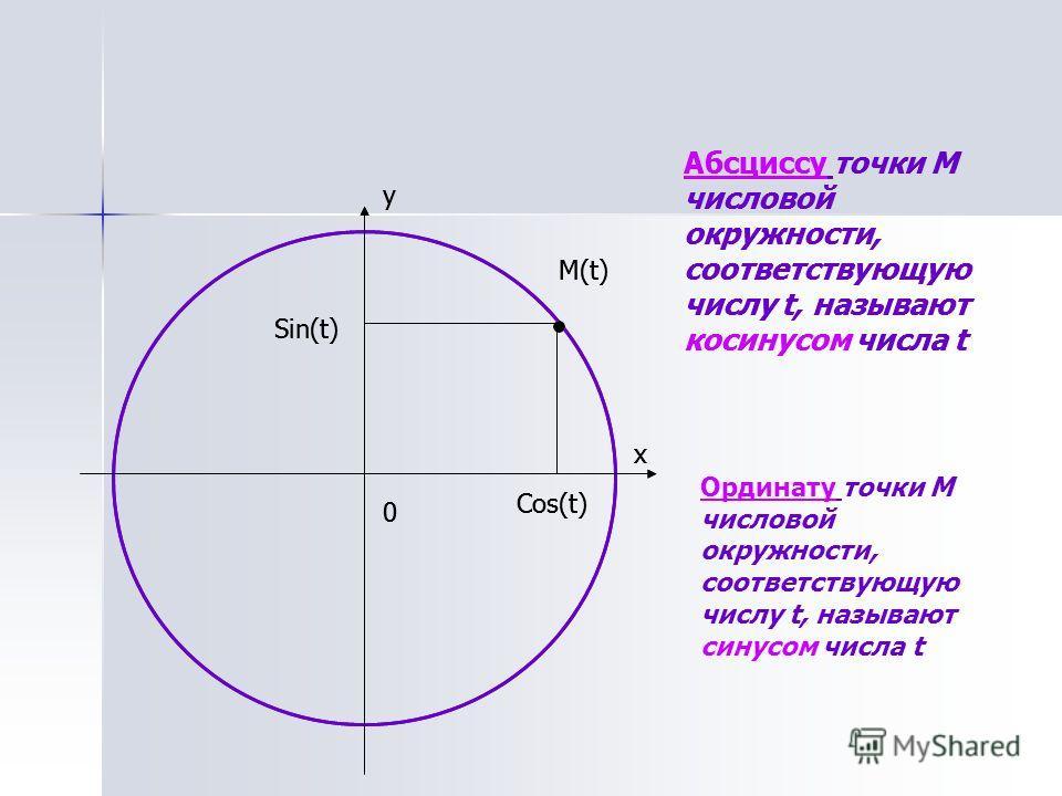 0 y M(t) Абсциссу точки М числовой окружности, соответствующую числу t, называют косинусом числа t Ординату точки М числовой окружности, соответствующую числу t, называют синусом числа t x Cos(t) Sin(t) 0 y M(t) x Cos(t) Sin(t) Абсциссу точки М число