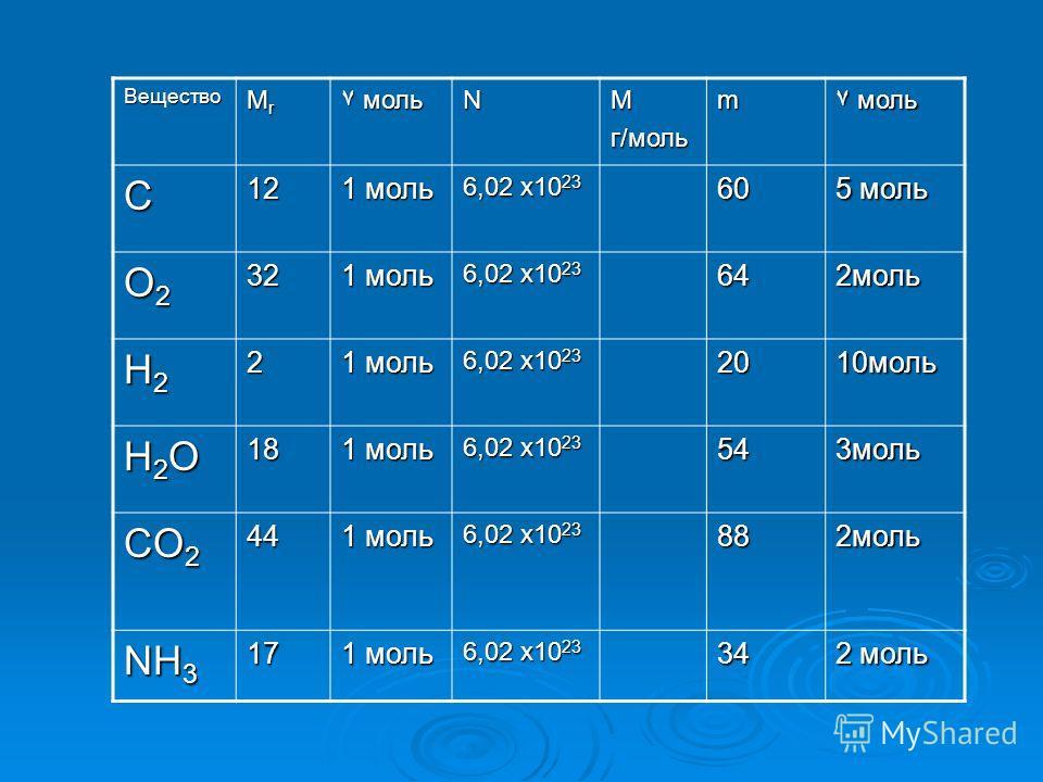 Вещество MrMrMrMr ۷ моль NMг/мольm C12 1 моль 6,02 x10 23 60 5 моль O2O2O2O232 1 моль 6,02 x10 23 64 2моль H2H2H2H22 1 моль 6,02 x10 23 20 10моль H2OH2OH2OH2O18 1 моль 6,02 x10 23 54 3моль CO 2 44 1 моль 6,02 x10 23 88 2моль NH 3 17 1 моль 6,02 x10 2