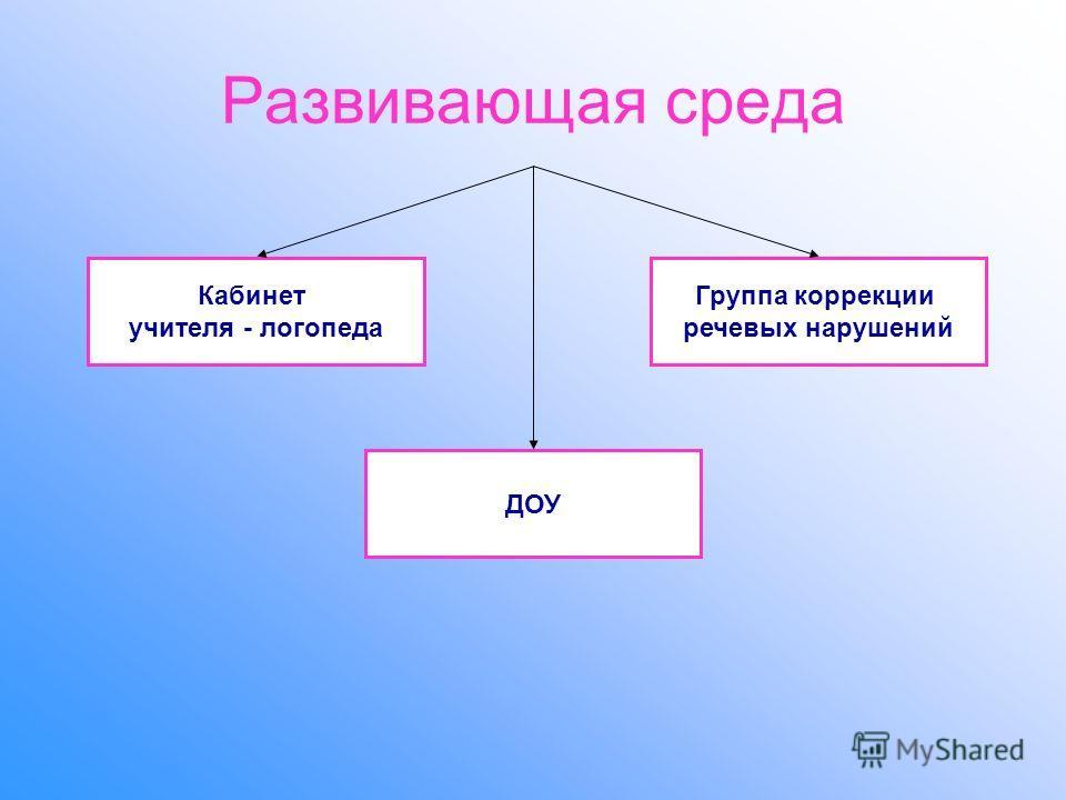 Развивающая среда Кабинет учителя - логопеда ДОУ Группа коррекции речевых нарушений