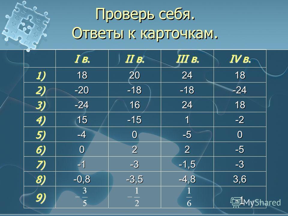 Проверь себя. Ответы к карточкам. 9) 3,6-4,8-3,5-0,88) -3-1,5-3 -1-1-1-17) -52206) 0-50-45) -2-2-2-21-15154) 182416-243) -24-18-18-202) 182420181) IV в. III в. II в. I в.