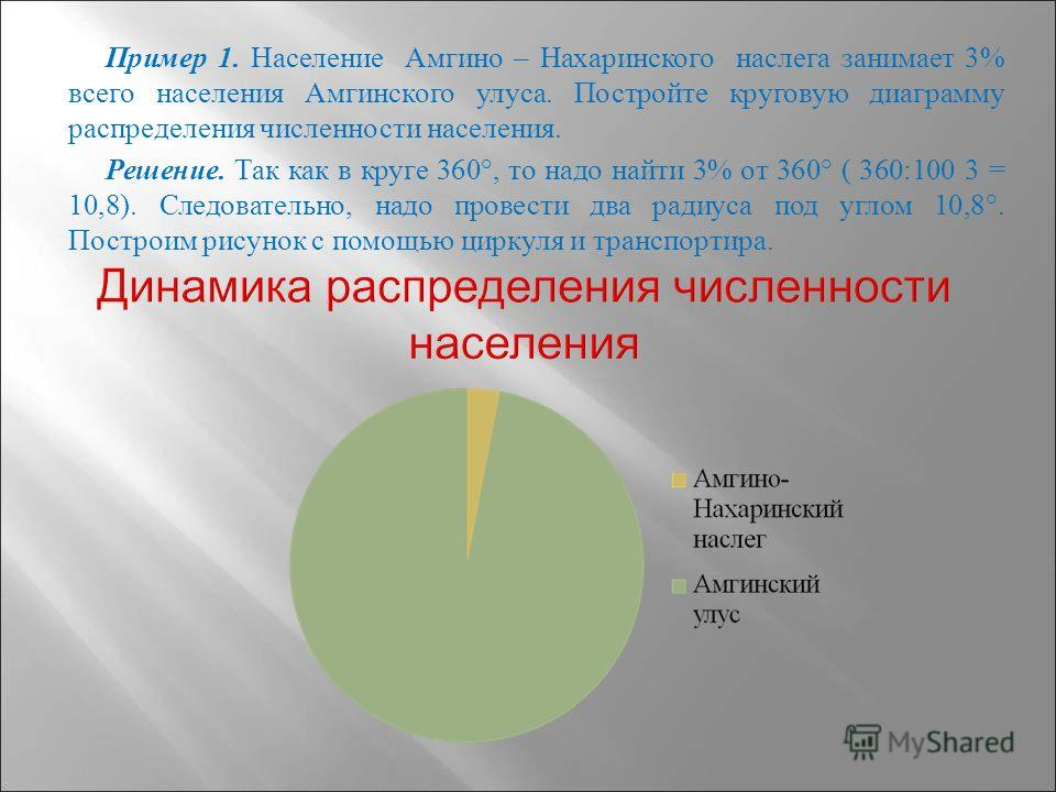 Пример 1. Население Амгино – Нахаринского наслега занимает 3% всего населения Амгинского улуса. Постройте круговую диаграмму распределения численности населения. Решение. Так как в круге 360°, то надо найти 3% от 360° ( 360:100 3 = 10,8). Следователь