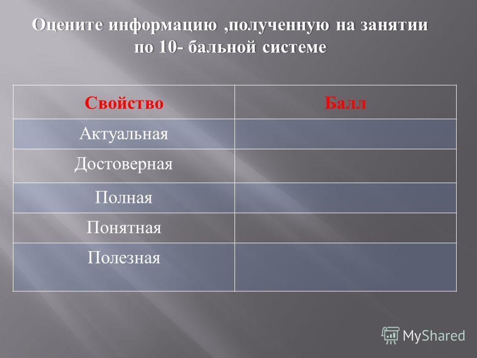 Оцените информацию, полученную на занятииОцените информацию, полученную на занятии по 10- бальной системепо 10- бальной системе СвойствоБалл Актуальная Достоверная Полная Понятная Полезная