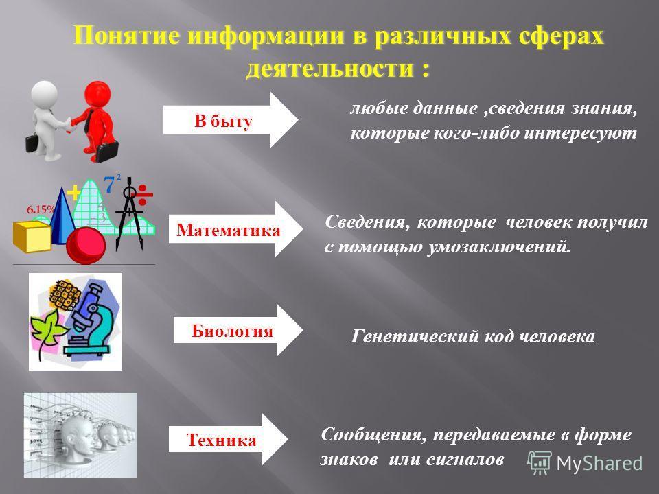 Математика Сведения, которые человек получил с помощью умозаключений. Биология Генетический код человека Техника Сообщения, передаваемые в форме знаков или сигналов Понятие информации в различных сферах деятельности : любые данные, сведения знания, к