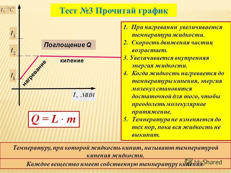 кипение нагревание Поглощение Q 1. При нагревании увеличивается температура жидкости. 2. Скорость движения частиц возрастает. 3. Увеличивается внутренняя энергия жидкости. 4.Когда жидкость нагревается до температуры кипения, энергия молекул становитс