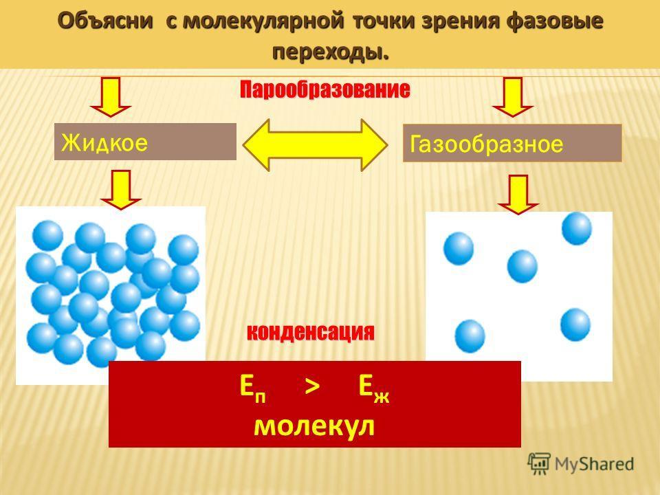 Жидкое Газообразное Объясни с молекулярной точки зрения фазовые переходы. Е п ˃ Е ж молекул конденсация