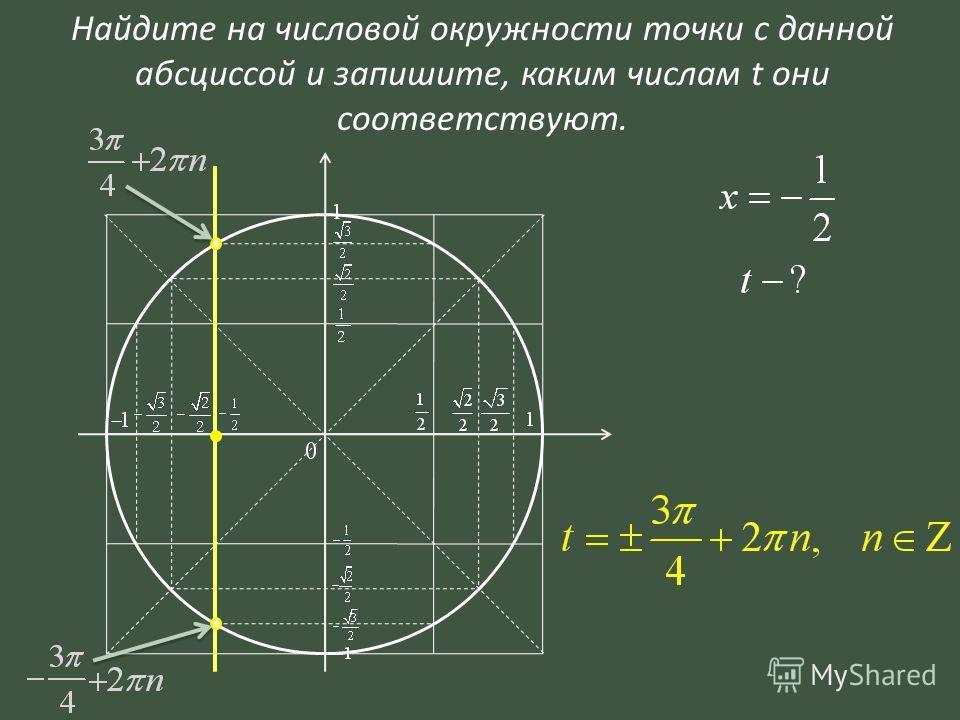 Найдите на числовой окружности точки с данной абсциссой и запишите, каким числам t они соответствуют.