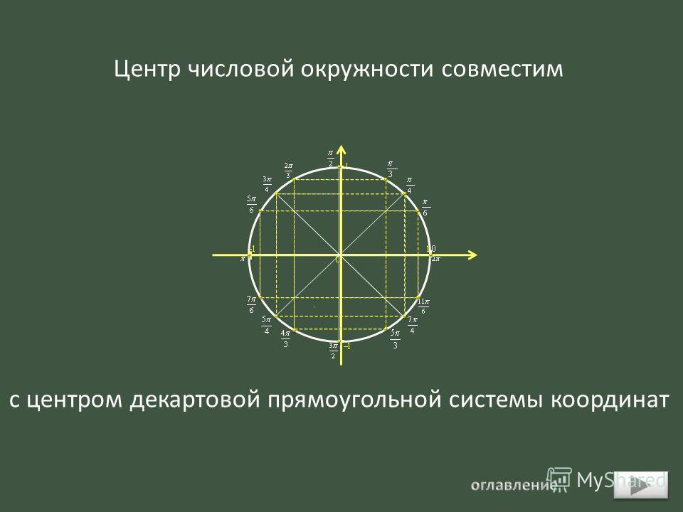 Центр числовой окружности совместим с центром декартовой прямоугольной системы координат