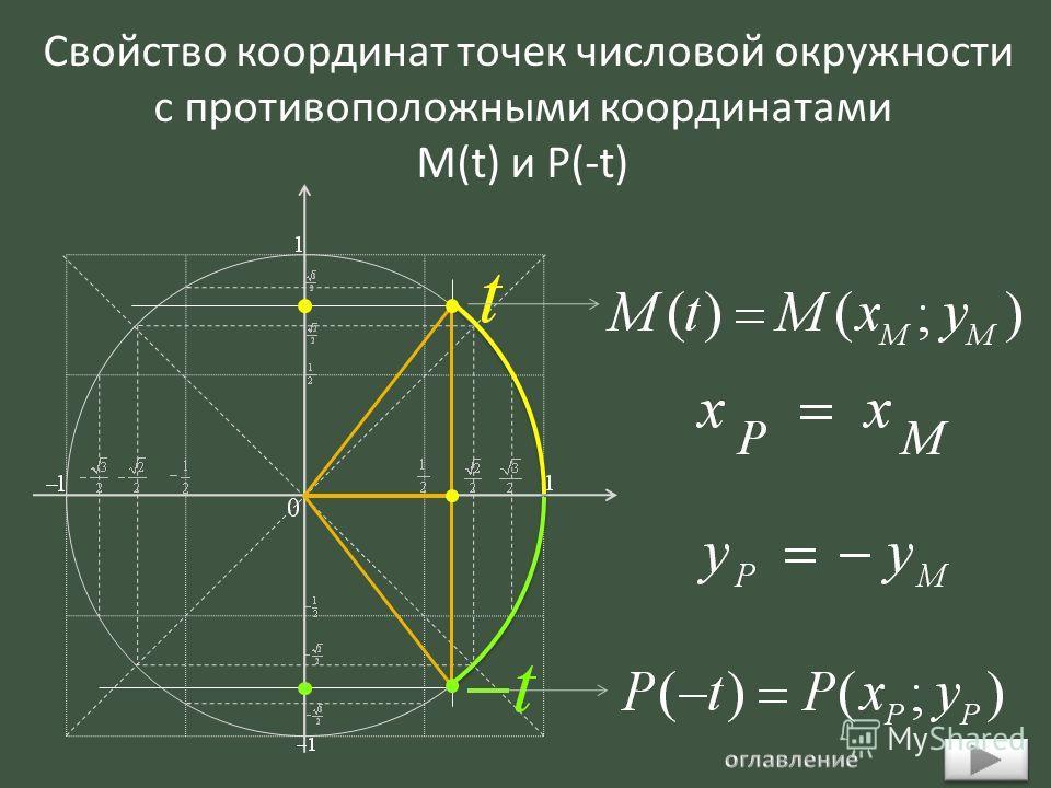 Свойство координат точек числовой окружности с противоположными координатами М(t) и P(-t)