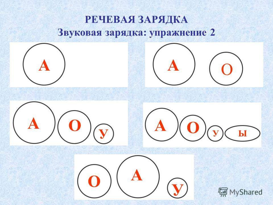 РЕЧЕВАЯ ЗАРЯДКА Звуковая зарядка: упражнение 2 А А А О О У А О У Ы О А У