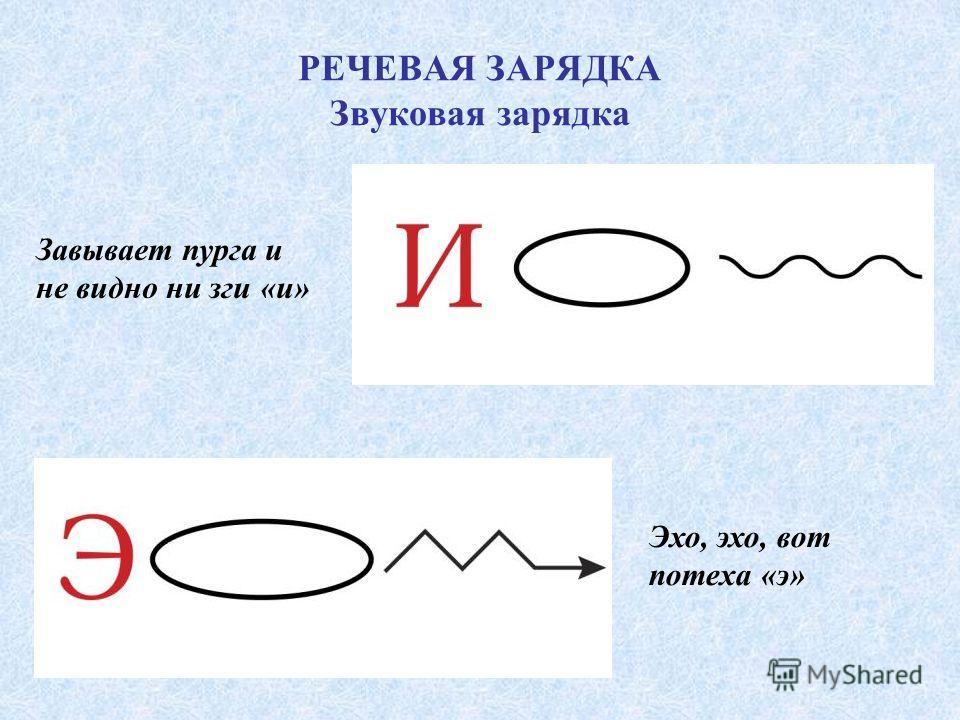 РЕЧЕВАЯ ЗАРЯДКА Звуковая зарядка Завывает пурга и не видно ни зги «и» Эхо, эхо, вот потеха «э»