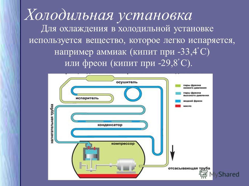 Холодильная установка Для охлаждения в холодильной установке используется вещество, которое легко испаряется, например аммиак (кипит при -33,4ْ С) или фреон (кипит при -29,8ْْْْْ С).