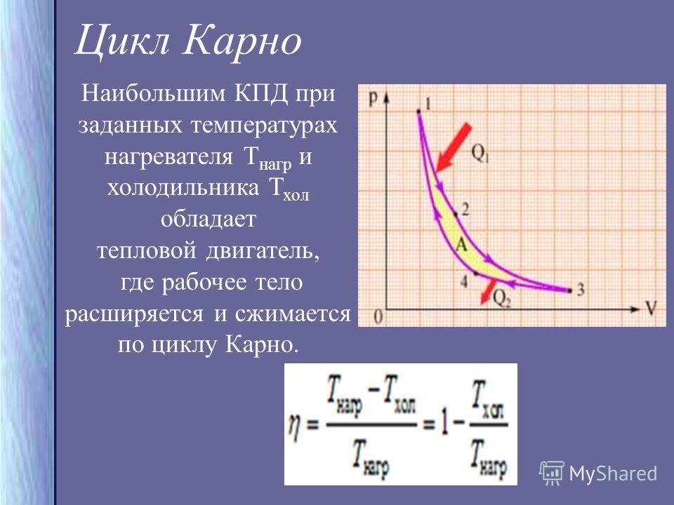 Наибольшим КПД при заданных температурах нагревателя Т нагр и холодильника Т хол обладает тепловой двигатель, где рабочее тело расширяется и сжимается по циклу Карно. Цикл Карно