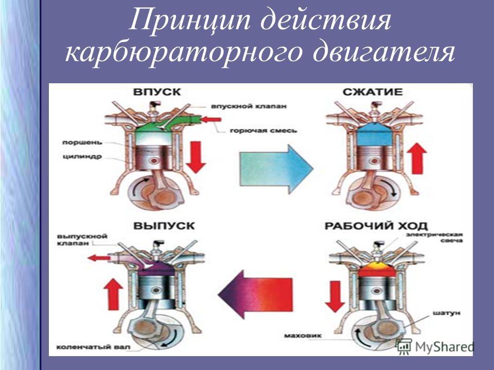 Принцип действия карбюраторного двигателя