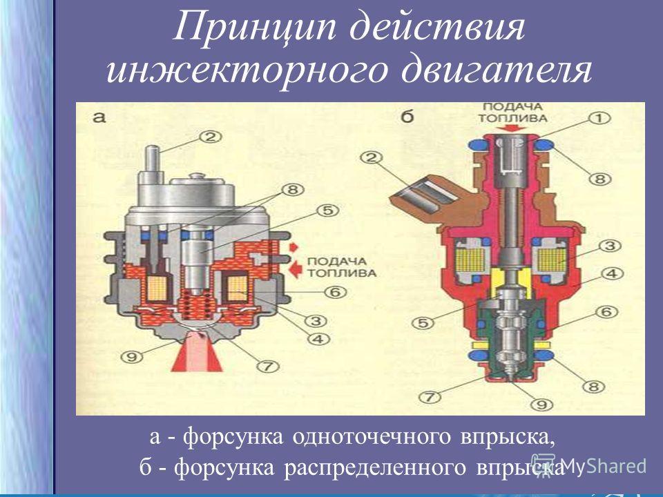 a - форсунка одноточечного впрыска, б - форсунка распределенного впрыска Принцип действия инжекторного двигателя