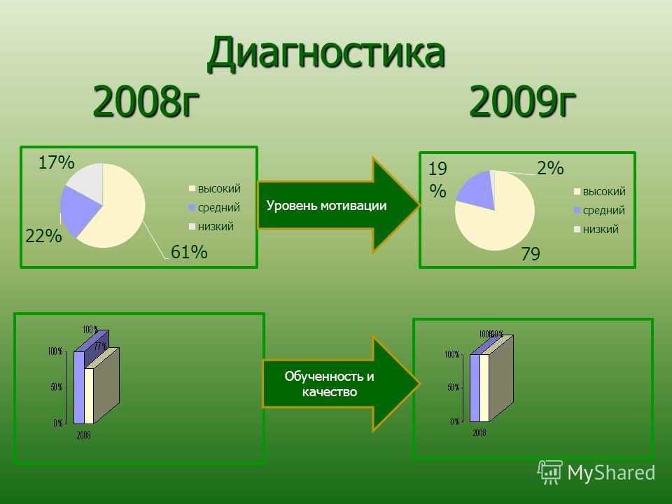 Диагностика 2008г 2009г Диагностика 2008г 2009г Уровень мотивации Обученность и качество