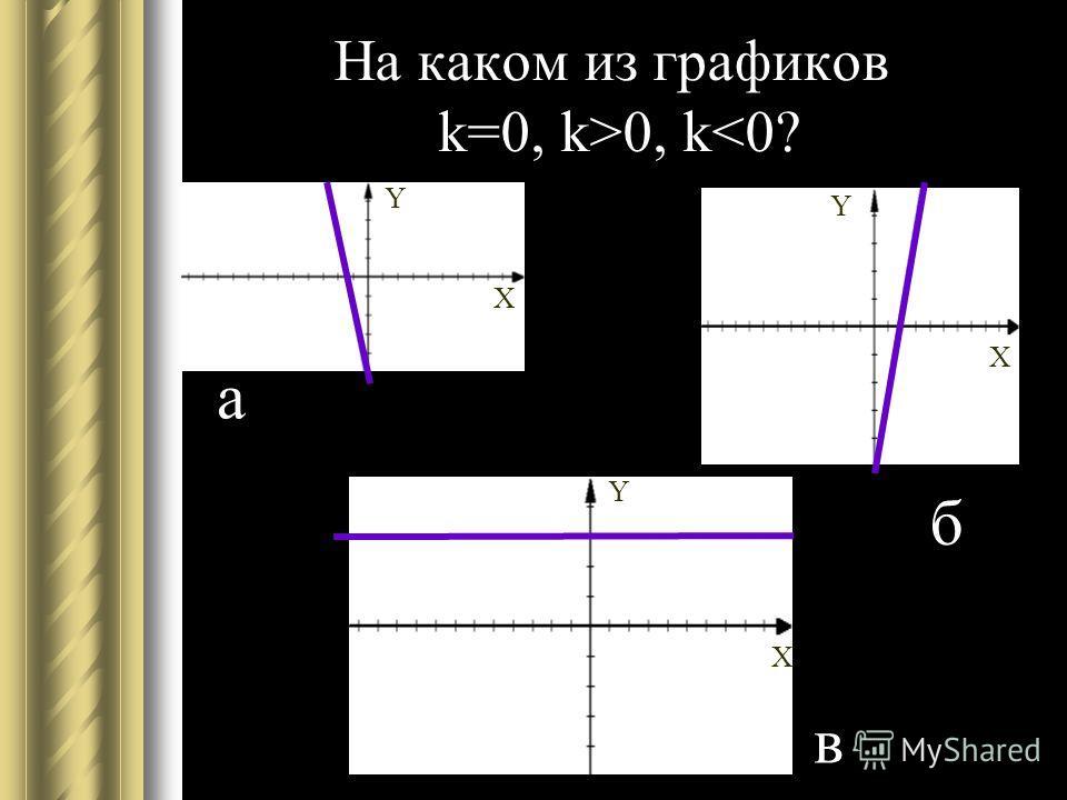 На каком из графиков k=0, k>0, k