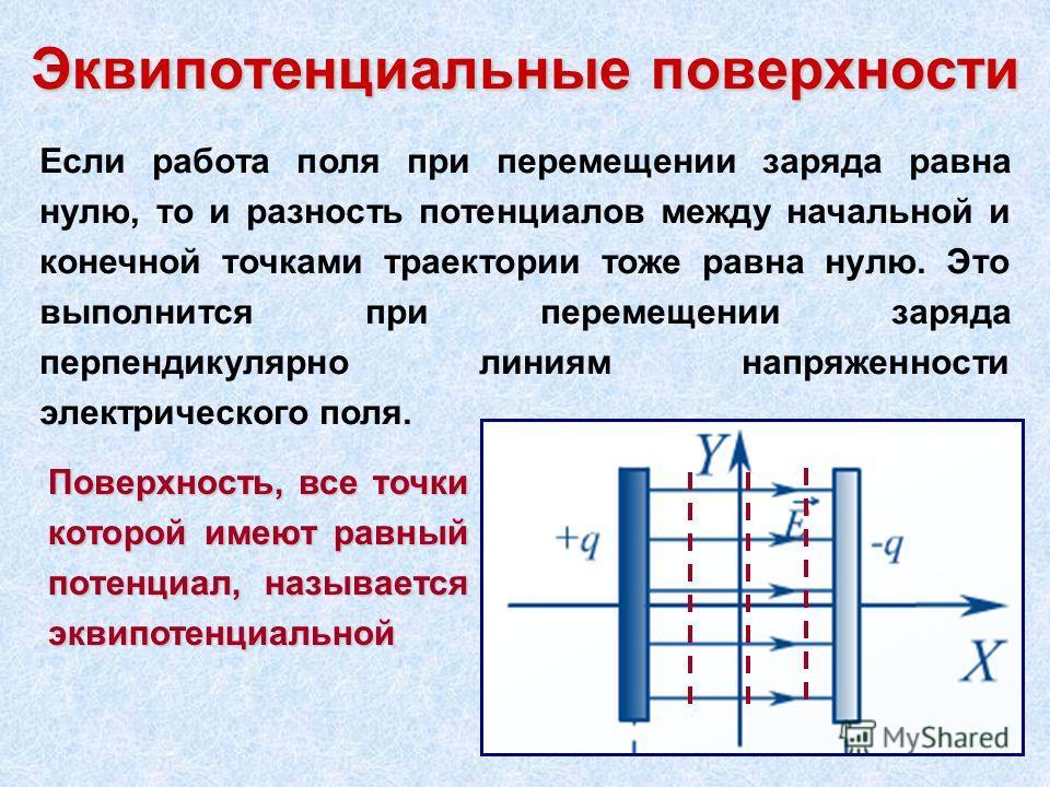 Эквипотенциальные поверхности Если работа поля при перемещении заряда равна нулю, то и разность потенциалов между начальной и конечной точками траектории тоже равна нулю. Это выполнится при перемещении заряда перпендикулярно линиям напряженности элек