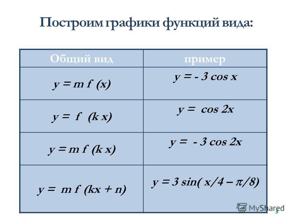 Построим графики функций вида: Общий видпример у = m f (x) у = - 3 cos х у = f (k x) у = cos 2х у = m f (k x) у = - 3 cos 2х у = m f (kx + n) у = 3 sin( x/4 – /8) 3