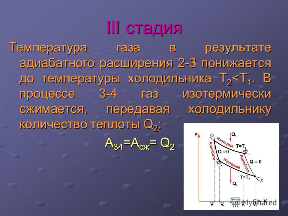 III стадия Температура газа в результате адиабатного расширения 2-3 понижается до температуры холодильника Т 2