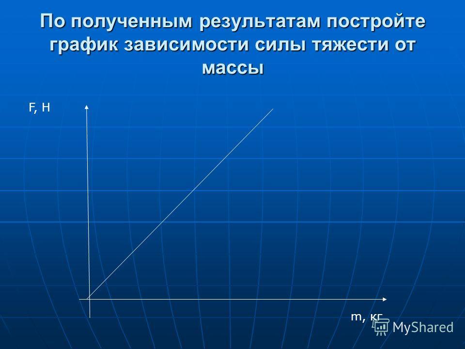 По полученным результатам постройте график зависимости силы тяжести от массы m, кг F, H