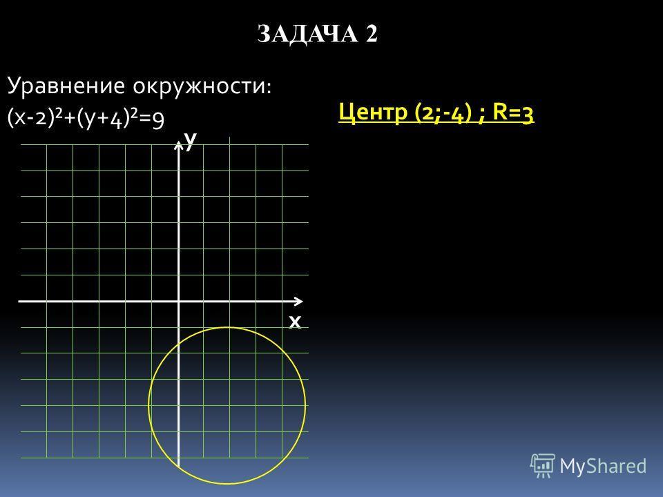 ЗАДАЧА 2 Уравнение окружности: (x-2)²+(y+4)²=9 Центр (2;-4) ; R=3 у х