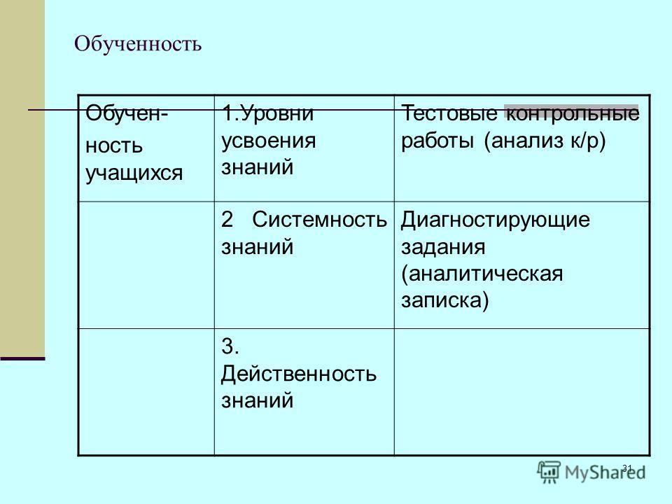 31 Обученность Обучен- ность учащихся 1.Уровни усвоения знаний Тестовые контрольные работы (анализ к/р) 2 Системность знаний Диагностирующие задания (аналитическая записка) 3. Действенность знаний