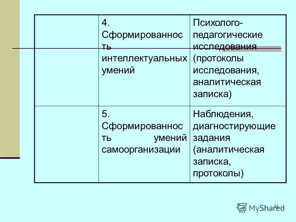 32 4. Сформированнос ть интеллектуальных умений Психолого- педагогические исследования (протоколы исследования, аналитическая записка) 5. Сформированнос ть умений самоорганизации Наблюдения, диагностирующие задания (аналитическая записка, протоколы)