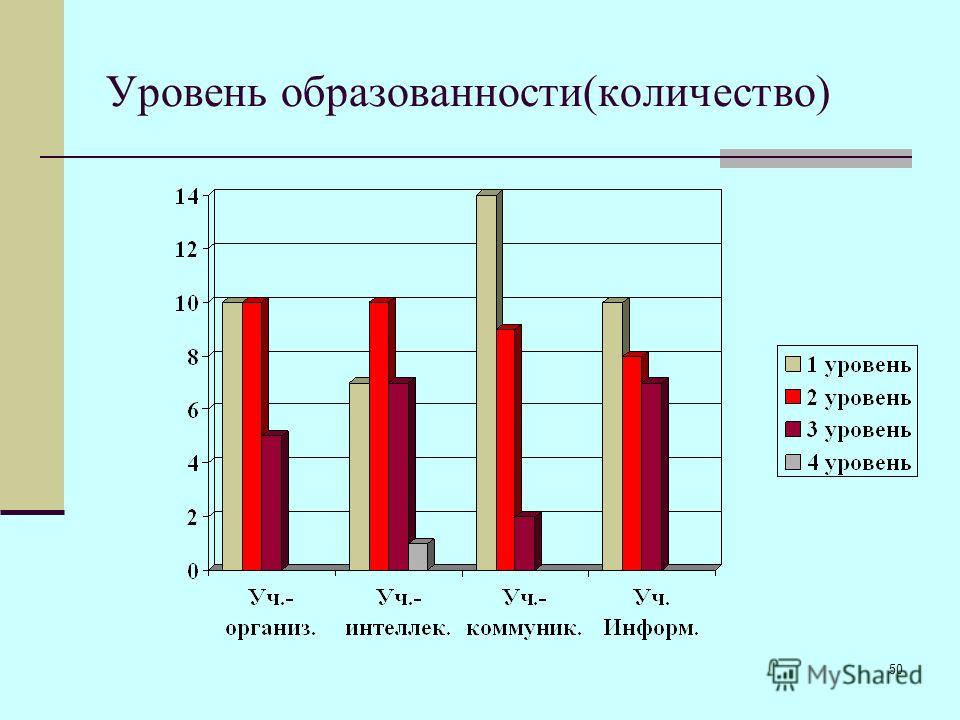 50 Уровень образованности(количество)