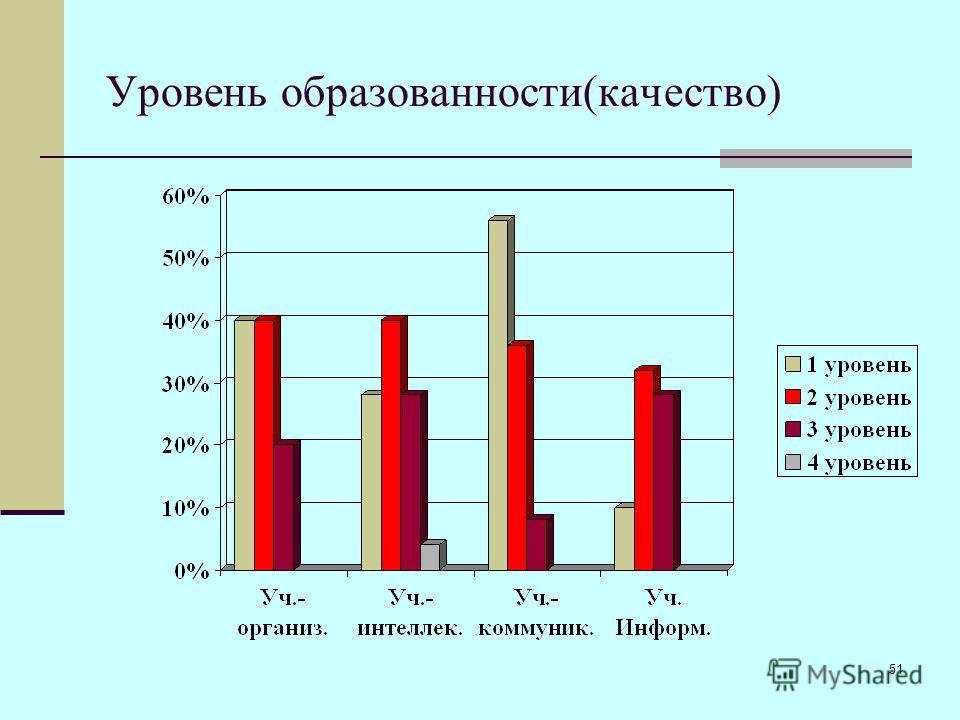 51 Уровень образованности(качество)