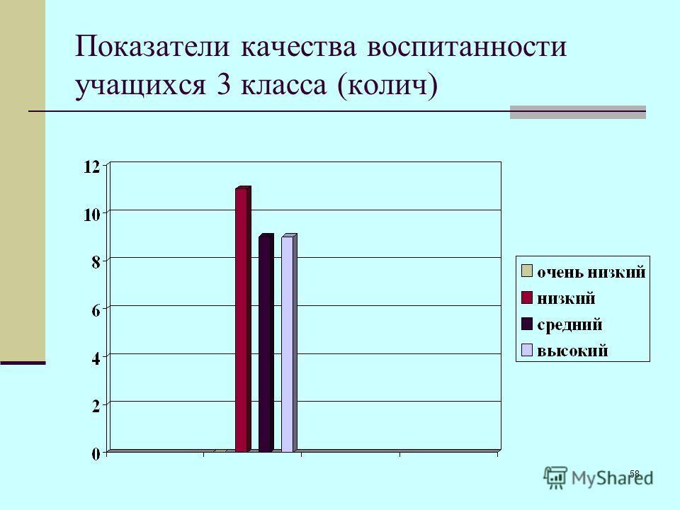58 Показатели качества воспитанности учащихся 3 класса (колич)