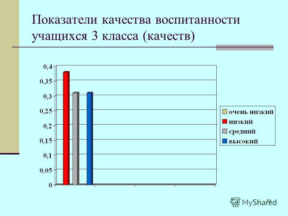 59 Показатели качества воспитанности учащихся 3 класса (качеств)