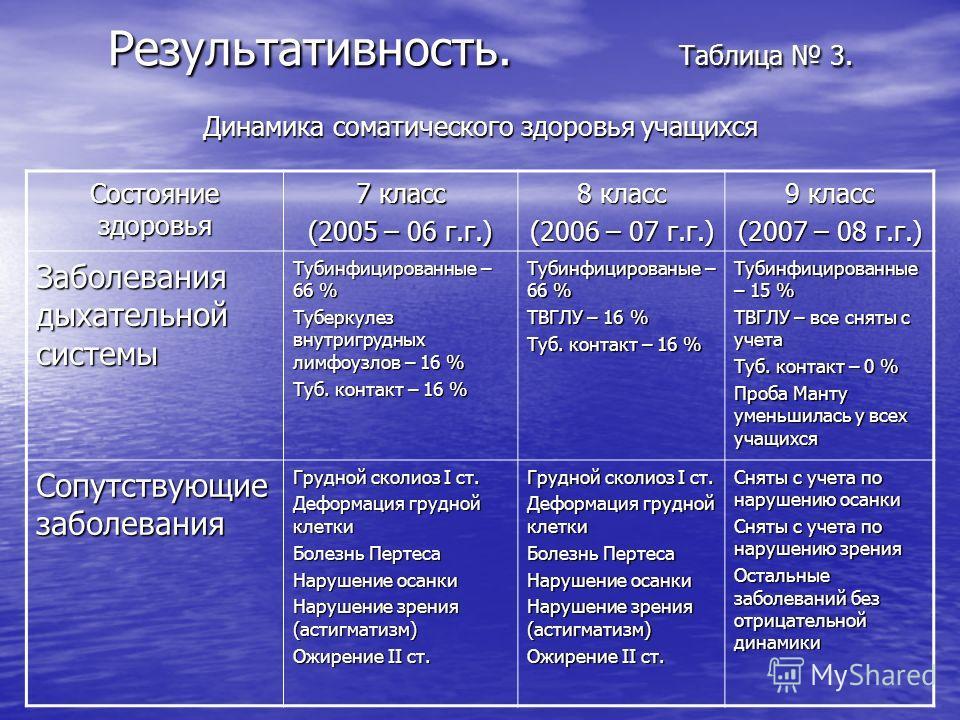 Результативность. Таблица 3. Динамика соматического здоровья учащихся Состояние здоровья 7 класс (2005 – 06 г.г.) 8 класс (2006 – 07 г.г.) 9 класс (2007 – 08 г.г.) Заболевания дыхательной системы Тубинфицированные – 66 % Туберкулез внутригрудных лимф