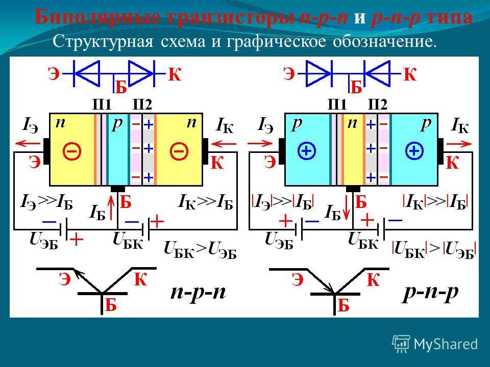 Биполярные транзисторы n-p-n и p-n-p типа Структурная схема и графическое обозначение.