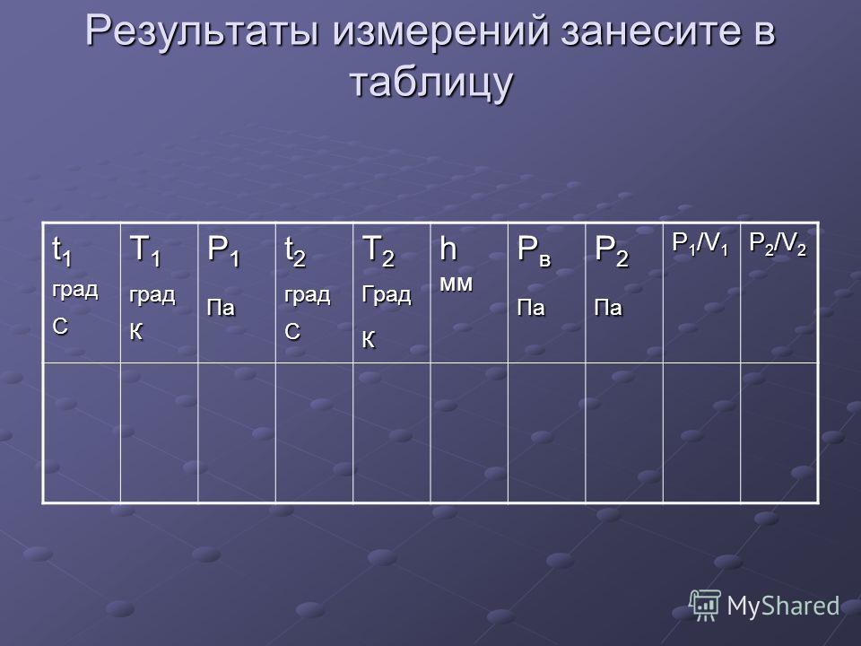 Результаты измерений занесите в таблицу t 1 град С T 1 град К P 1 Па t 2 град С T 2 ГрадК h мм P в Па P 2 Па P1/V1P1/V1P1/V1P1/V1 P2/V2P2/V2P2/V2P2/V2