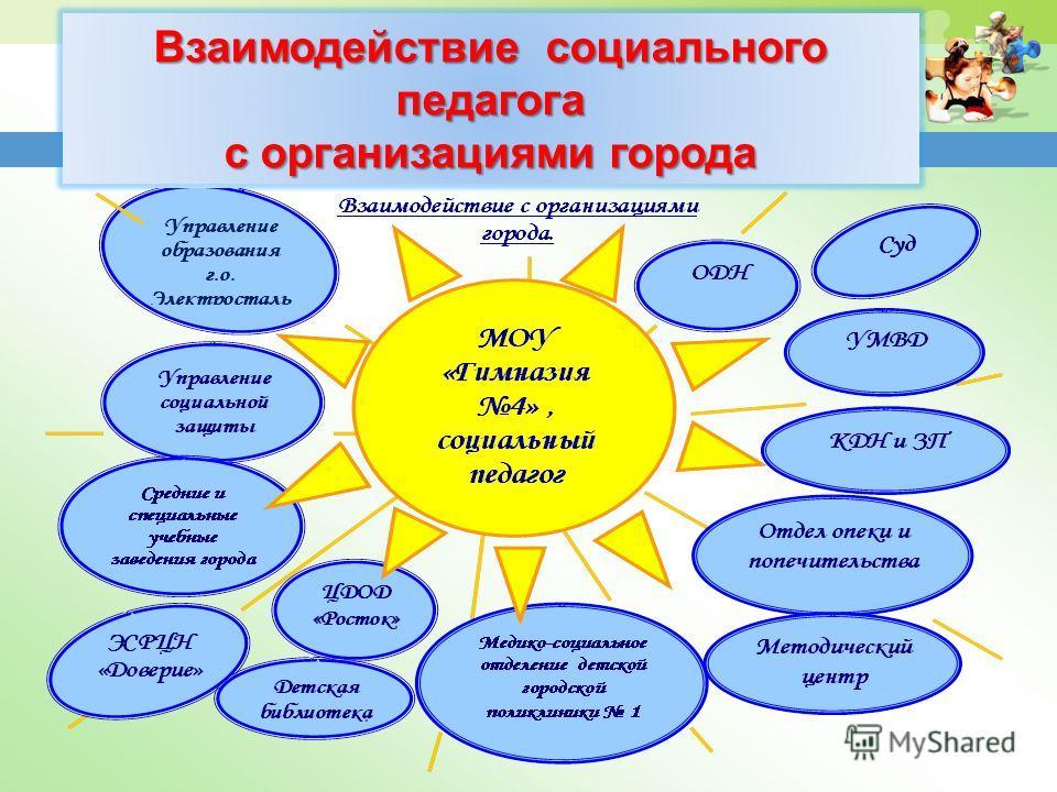 Взаимодействие социального педагога с организациями города